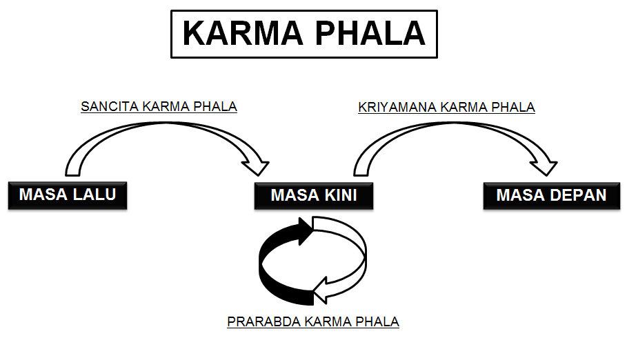 Apa Itu Karma Phala