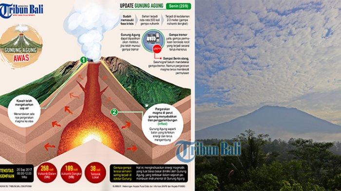 Gunung Agung Telah Masuki Fase Kritis, Ini Arah Sebaran Abu Vulkanisnya Jika Meletus September